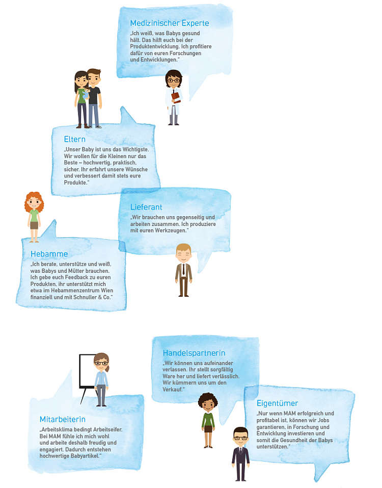 Illustration showing statements from doctors, parents, midwives, suppliers, retail partners, employees and owners
